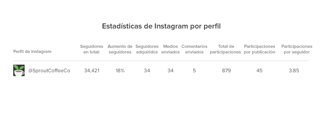 Estadísticas de Instagram por perfil