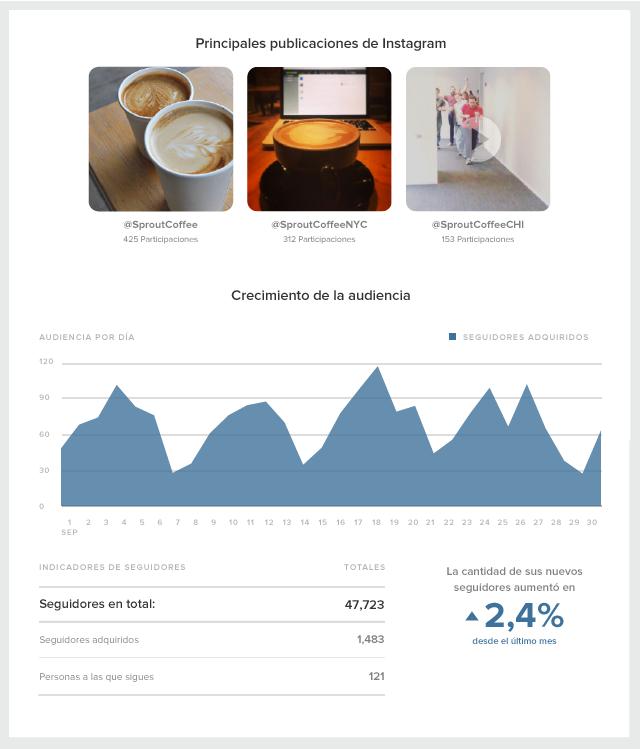 Mide la participación en Instagram con estadísticas de Instagram