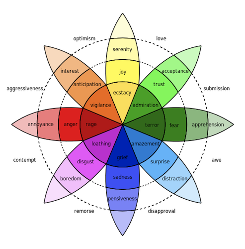 Robert Plutchik wheel of emotion