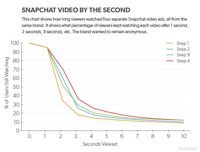 Snapchat Ads Case Study