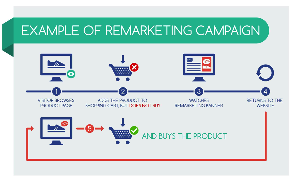Ad Remarketing - Search Remarketing