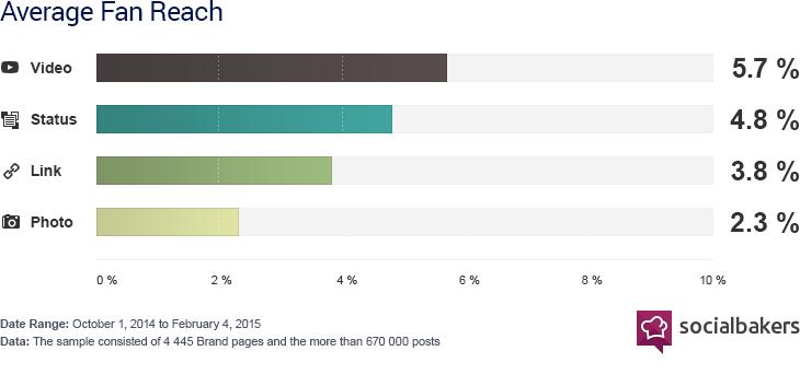 facebook video marketing statistics
