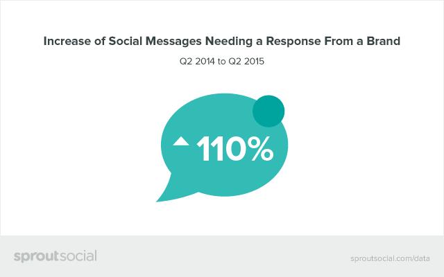 social engagement increase