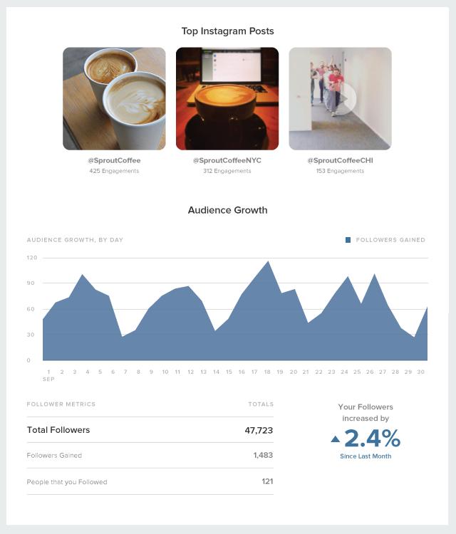 instagram-blog-reporting