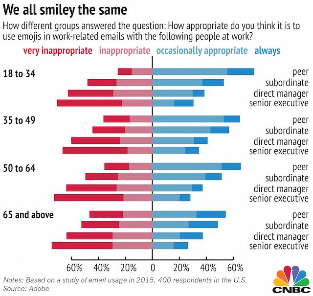 CNBC Emojis