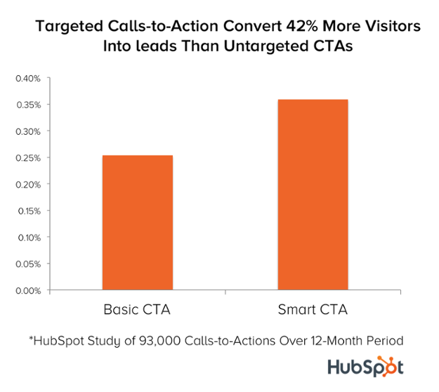 targeted calls to action case study