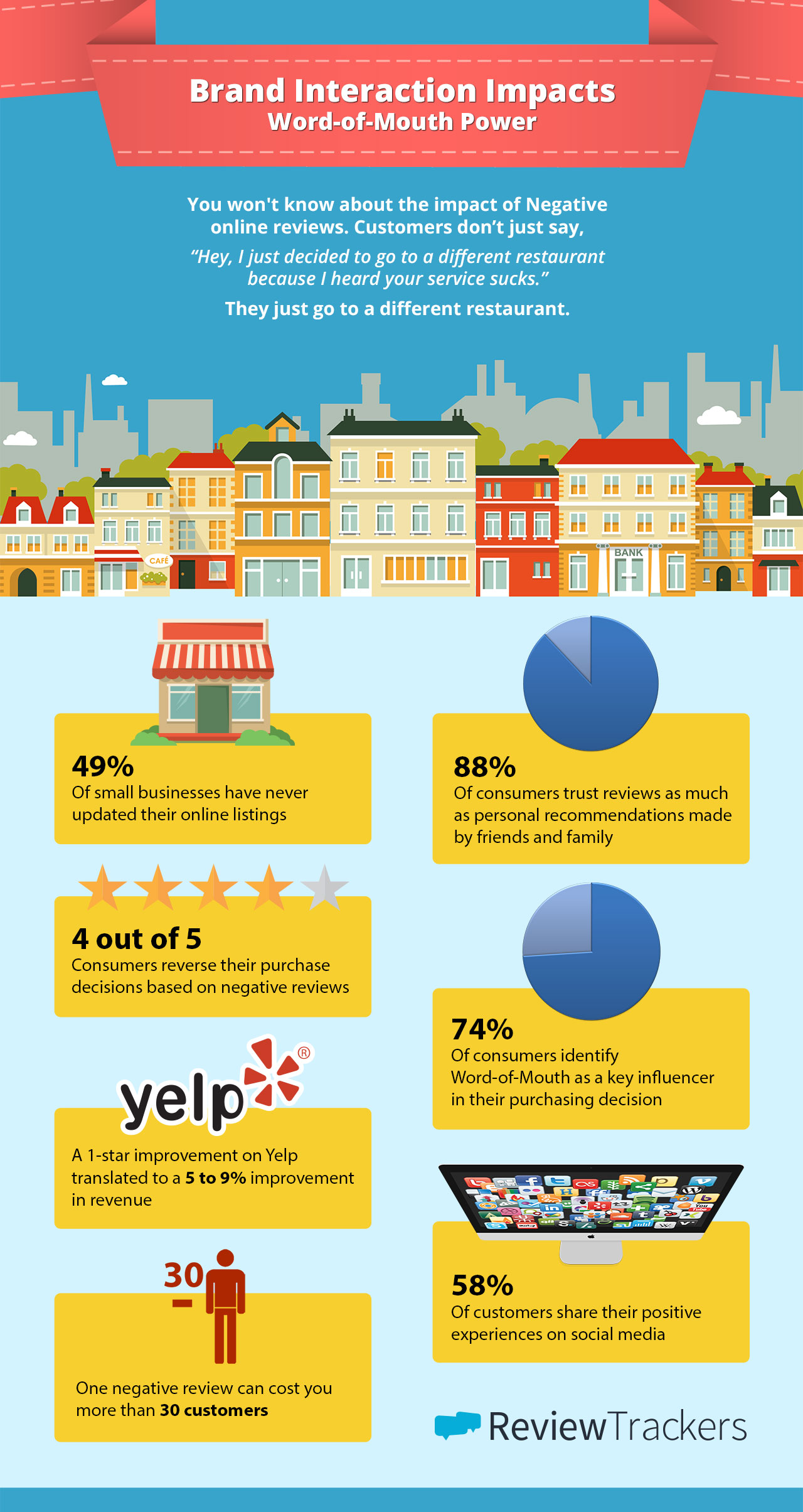 brand interaction has impact infographic
