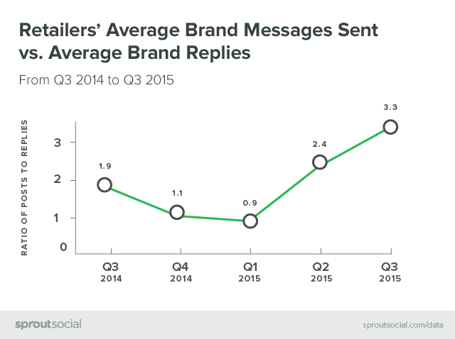 Retailer's Average Brand Messages Sent vs. Average Brand Replies