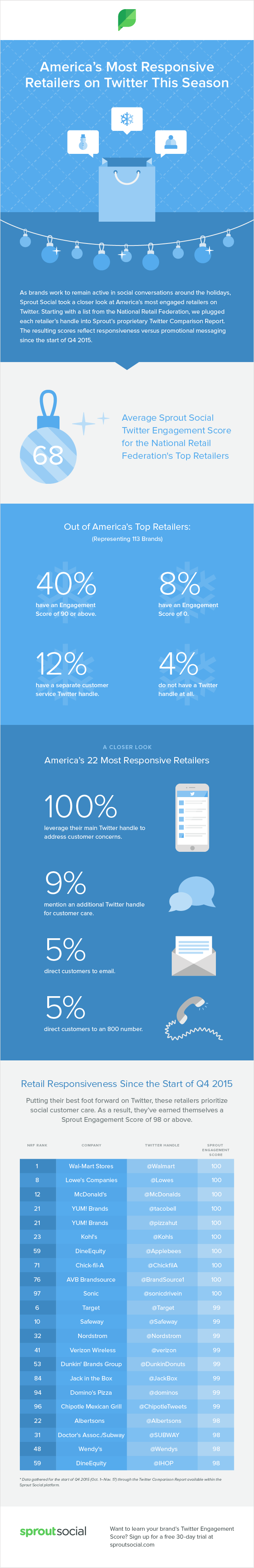 Most Responsive Retail Brands on Twitter Infographic
