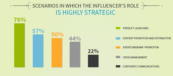 influencer marketing scenarios