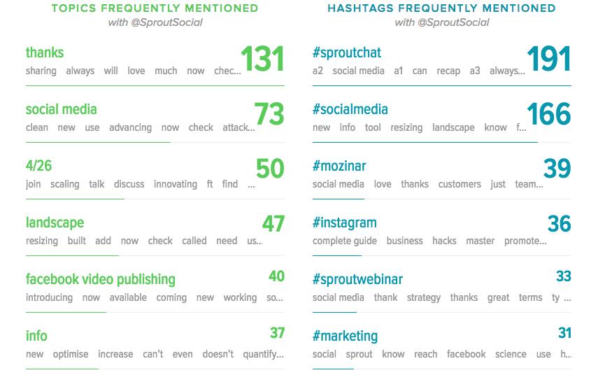 social media trends report