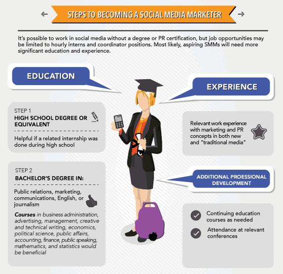 schools.com infographic