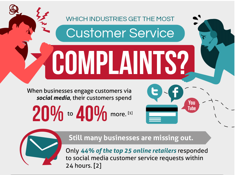 Social Media Customer Service Graphic
