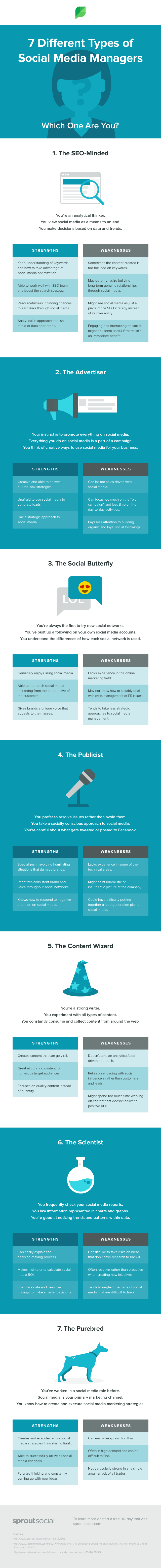 social media managers infographic
