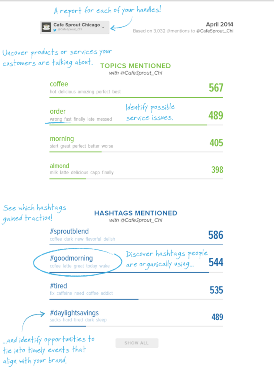 Sprout Social Trends Report