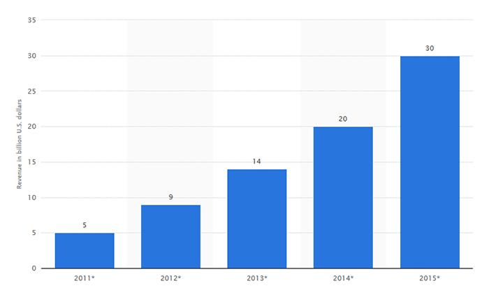 Trueship social commerce revenue