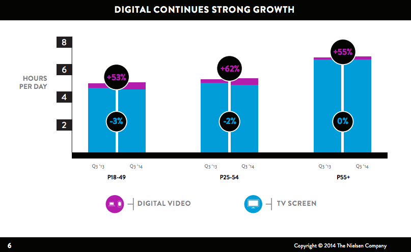 Digital_Video_Stats