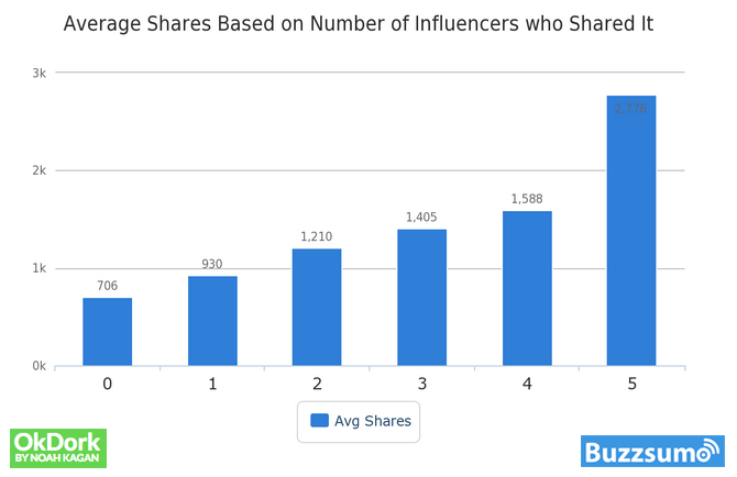 Number of Influencers Sharing
