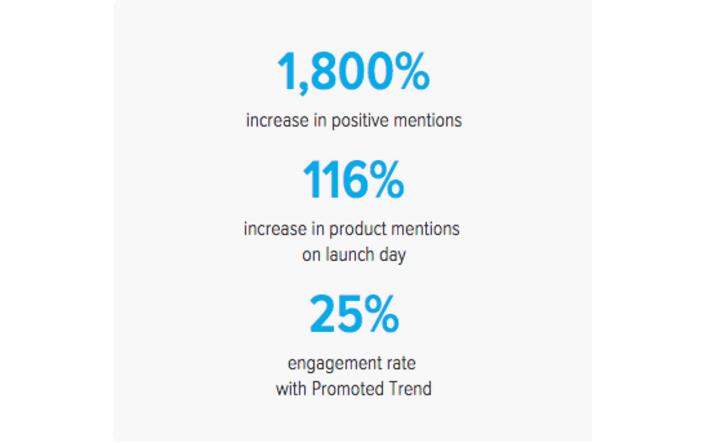 cadbury and twitter statistics
