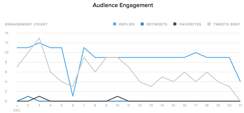 twitter engagement statistics example