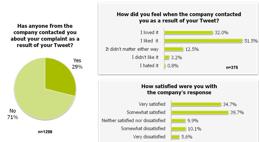 Estudio de las respuestas ante los reclamos en Twitter