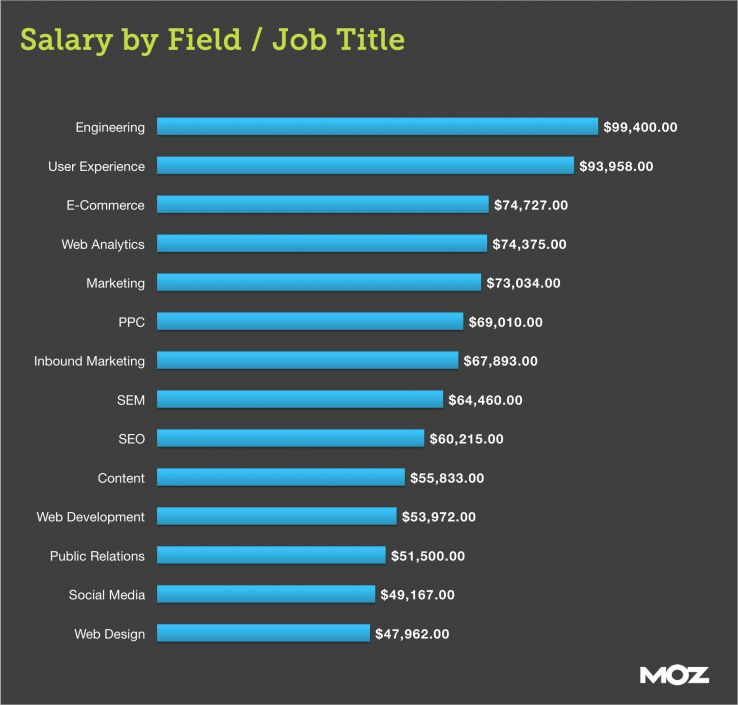 social media average salary