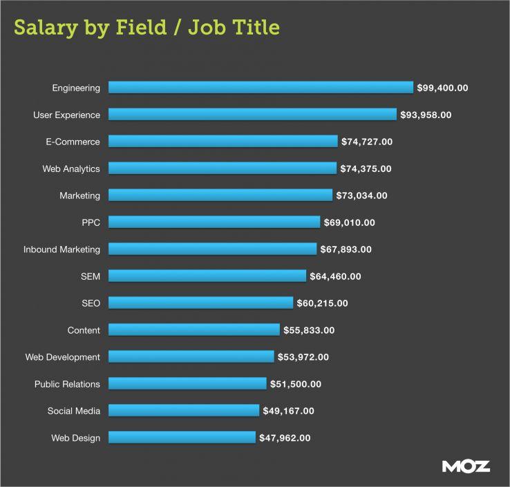 social media average salary