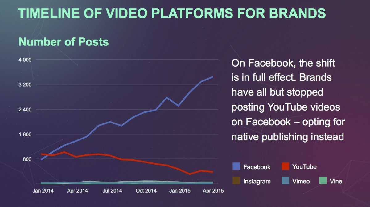 Social Times Chart