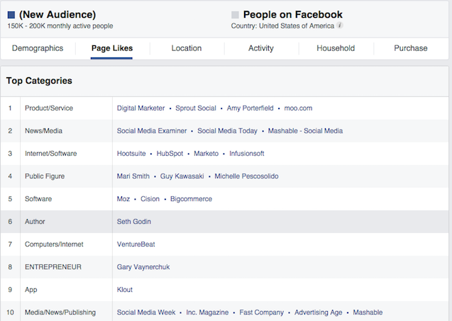 Audience Insights Page Likes Top Categories