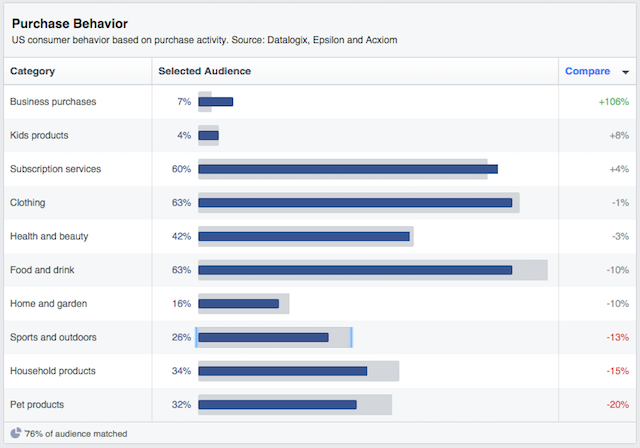 Audience Insights Purchase Behavior