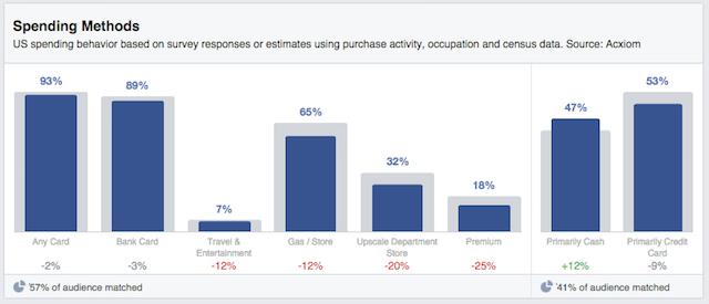 Audience Insights Spending Methods
