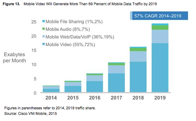 Cisco Visual Networking Index: Global Mobile Data Traffic Forecast Update