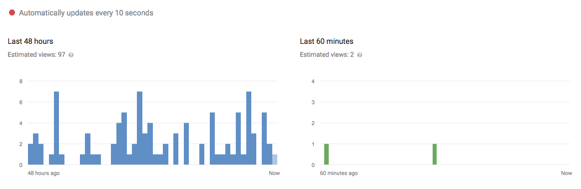 youtube analytics real time report