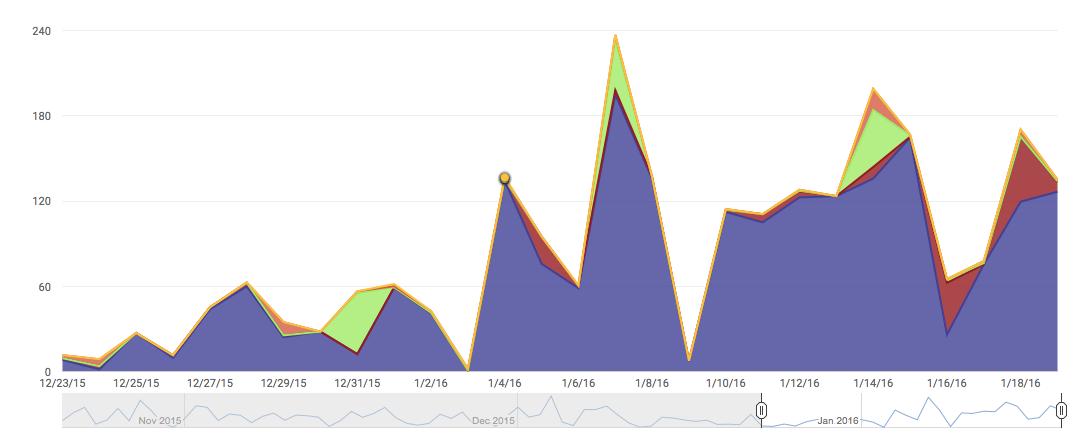 youtube analytics device report