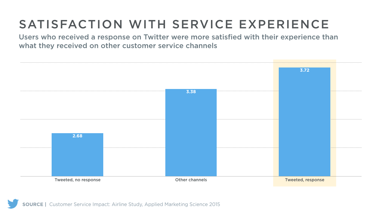 Twitter Customer Service Satisfaction