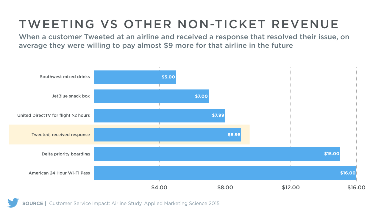 Twitter customer service revenue