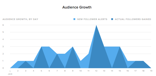 sprout social audience growth example