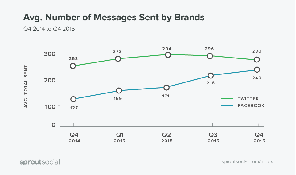 The Q1 2016 Sprout Social Index: Average Number of Messages Sent by Brands on Twitter and Facebook