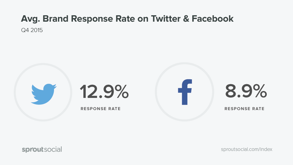 The Q1 2016 Sprout Social Index: Average Brand Response Rate on Twitter and Facebook