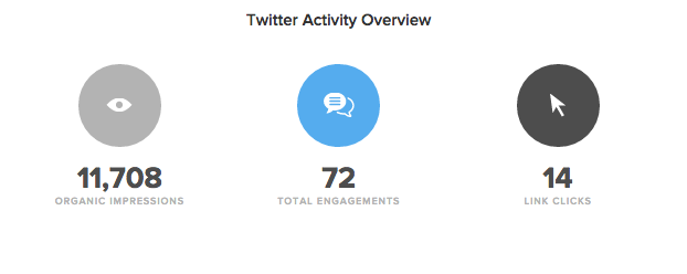 sprout social twitter activity example