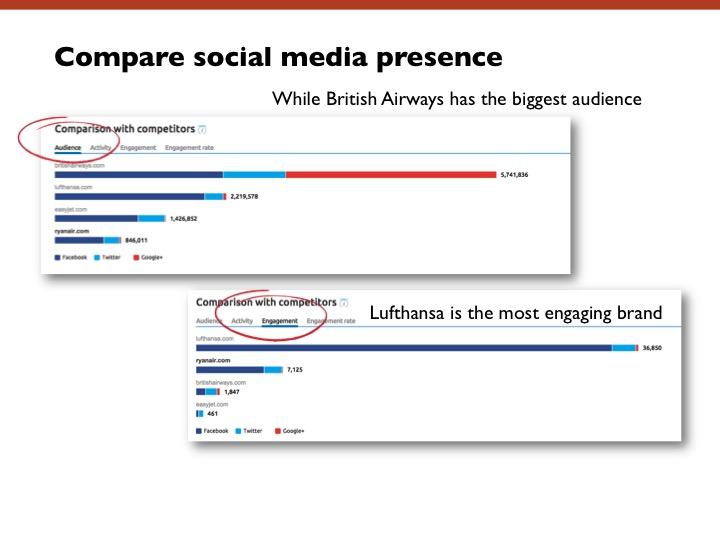 compare social media presence example