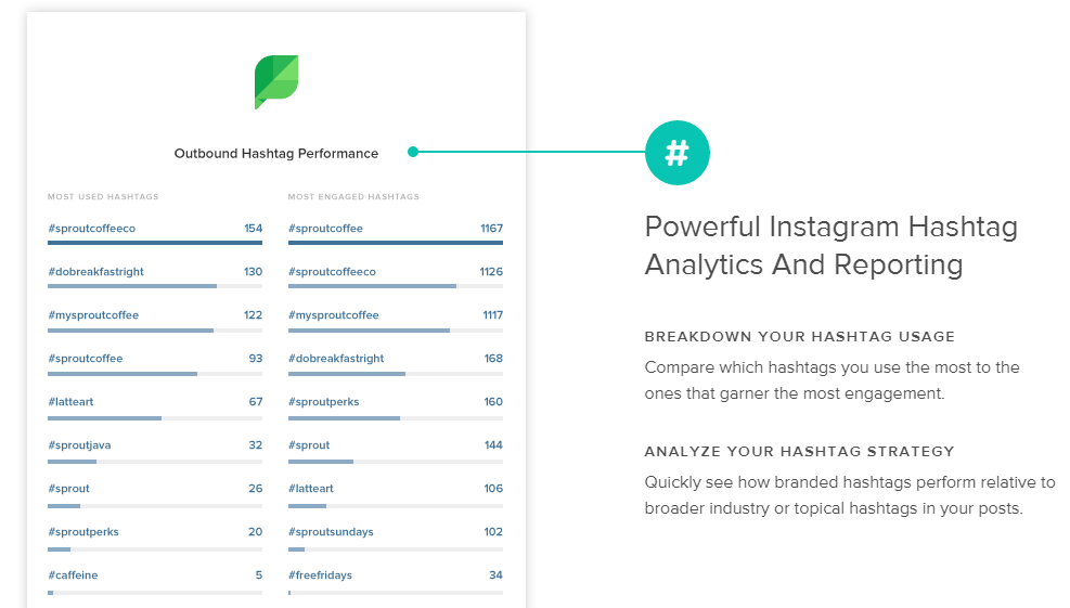 Sprout Social Outbound Hashtag Performance