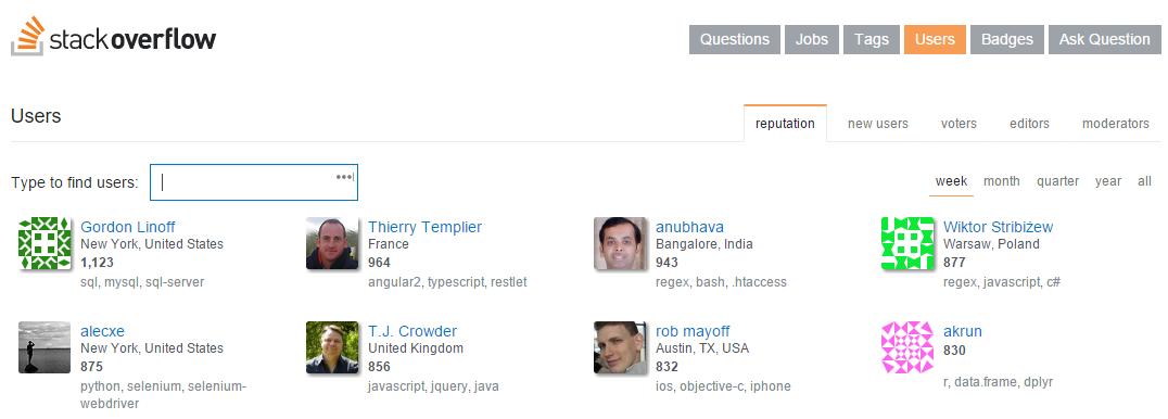Top Stackflow Contributors