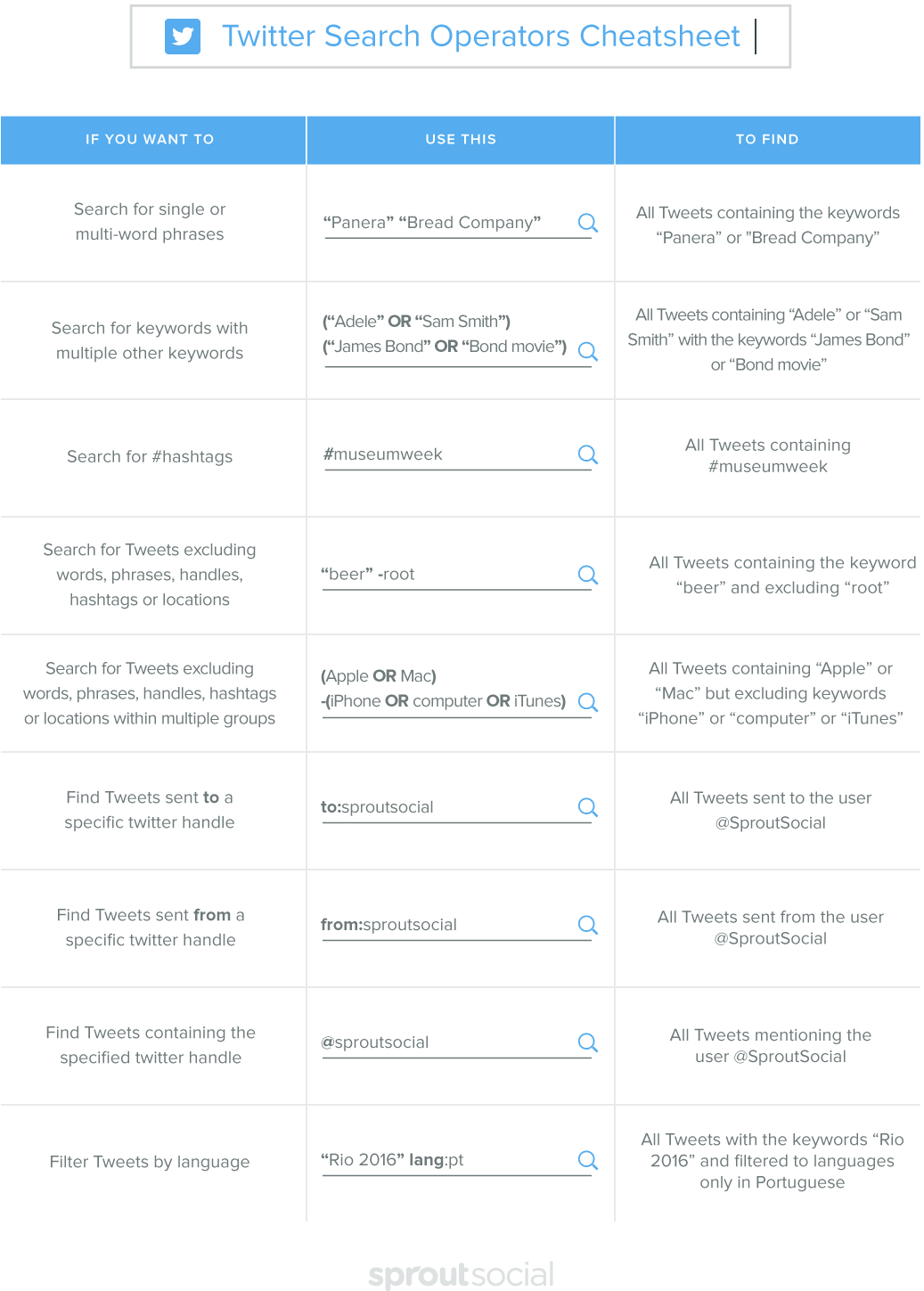 twitter search operators cheatsheet