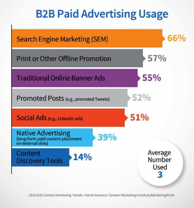 b2b paid advertising graph