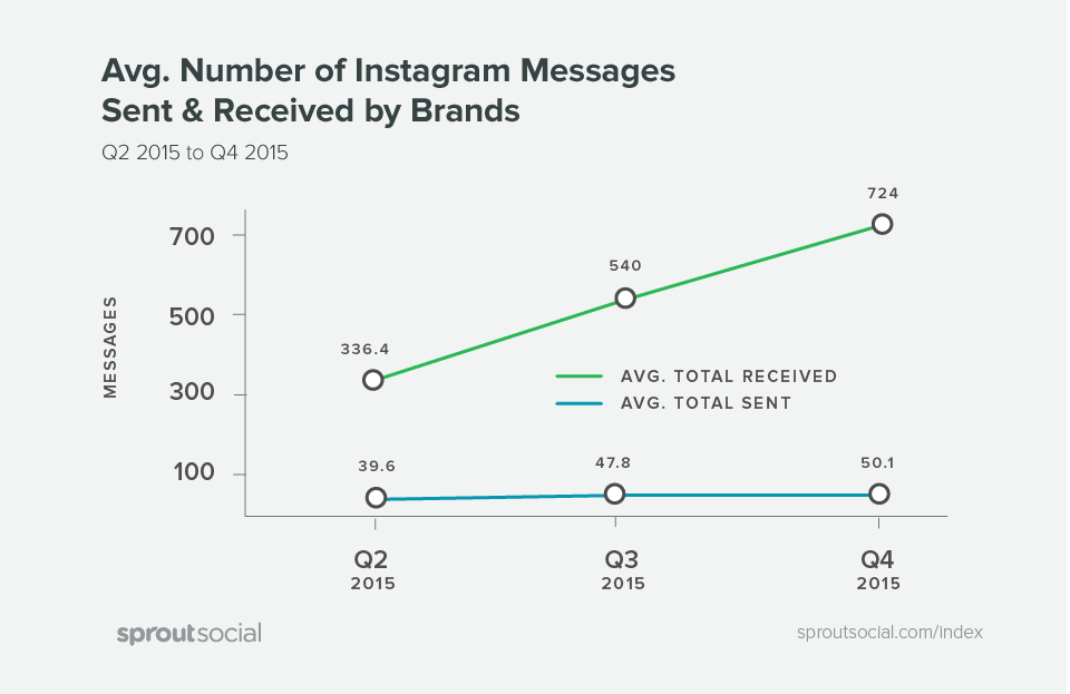index q1 instagram stats
