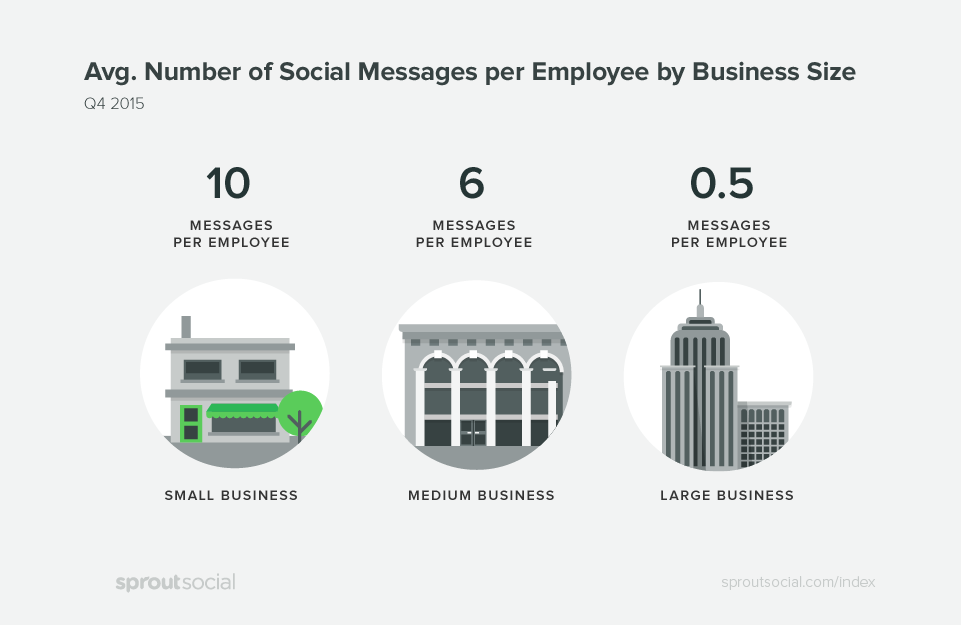 The Q1 2016 Sprout Social Index: Average Number of Social Messages per Employee by Business Size