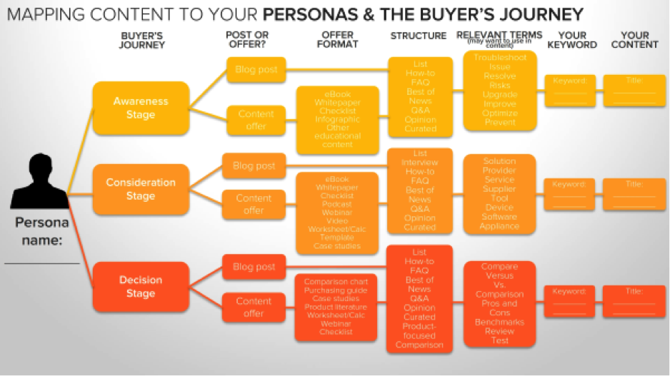 marketing content to your personas graph
