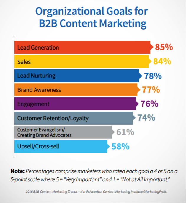 17 Tips For Creating A Content Marketing Plan – Content Marketing Plans