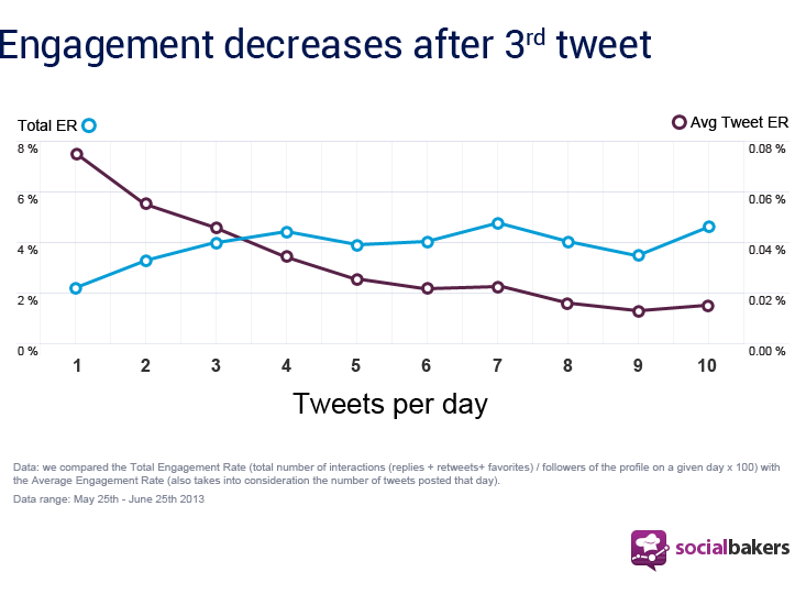 social bakers tweet graphic